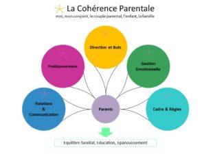 Solutions Parents - Stéphanie Faugère - Cohérence Parentale